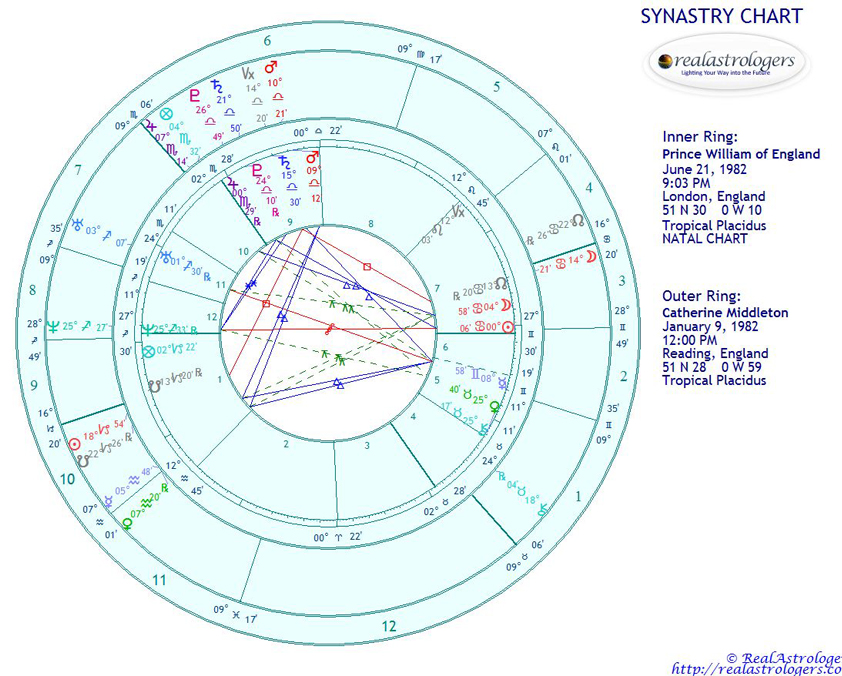 William And Kate Synastry Chart Realastrologers