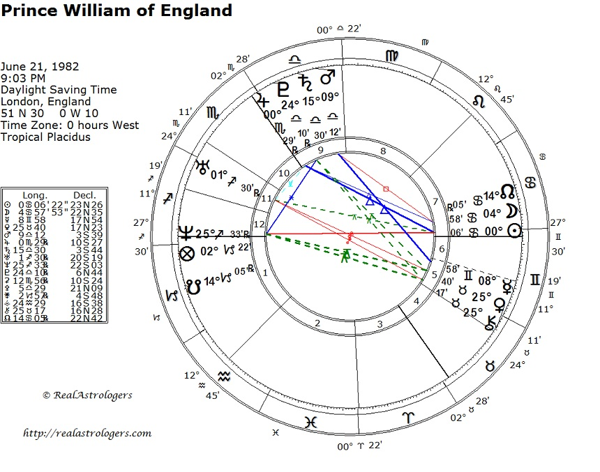 Natal Chart For Prince William Realastrologers