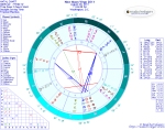 Chart for New Moon