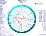 Chart for New Moon in Libra