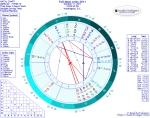 Chart for Full Moon in Aries