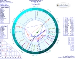 Chart for Solar Eclipse in Sagittarius