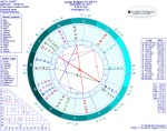 Chart for Lunar Eclipse in Gemini