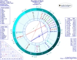 Chart for New Moon in Pisces