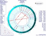 Chart for Full Moon in Libra