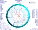 Chart for Full Moon in Scorpio