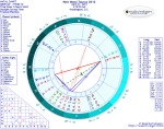Chart for New Moon in Taurus