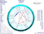 Chart for New Moon in Leo