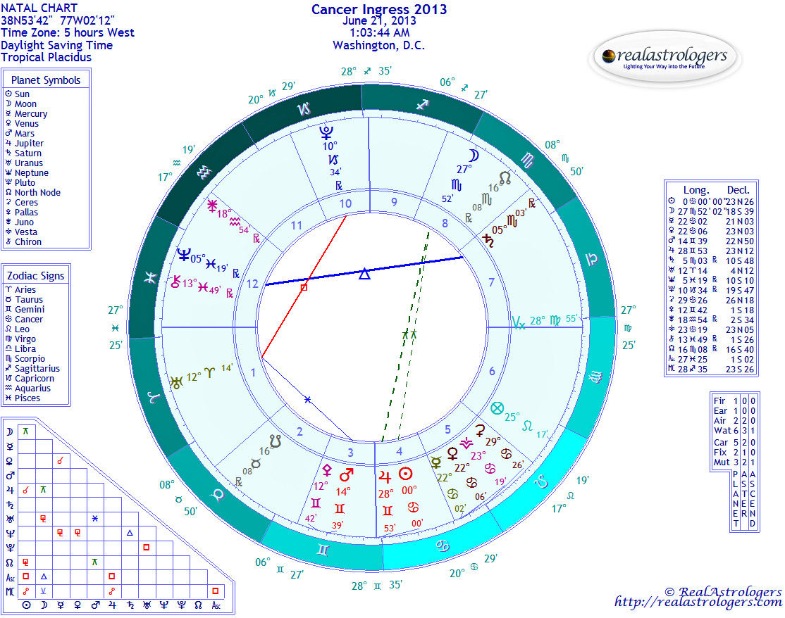 June 2013 realastrologers cancer ingress 2013 nvjuhfo Image collections