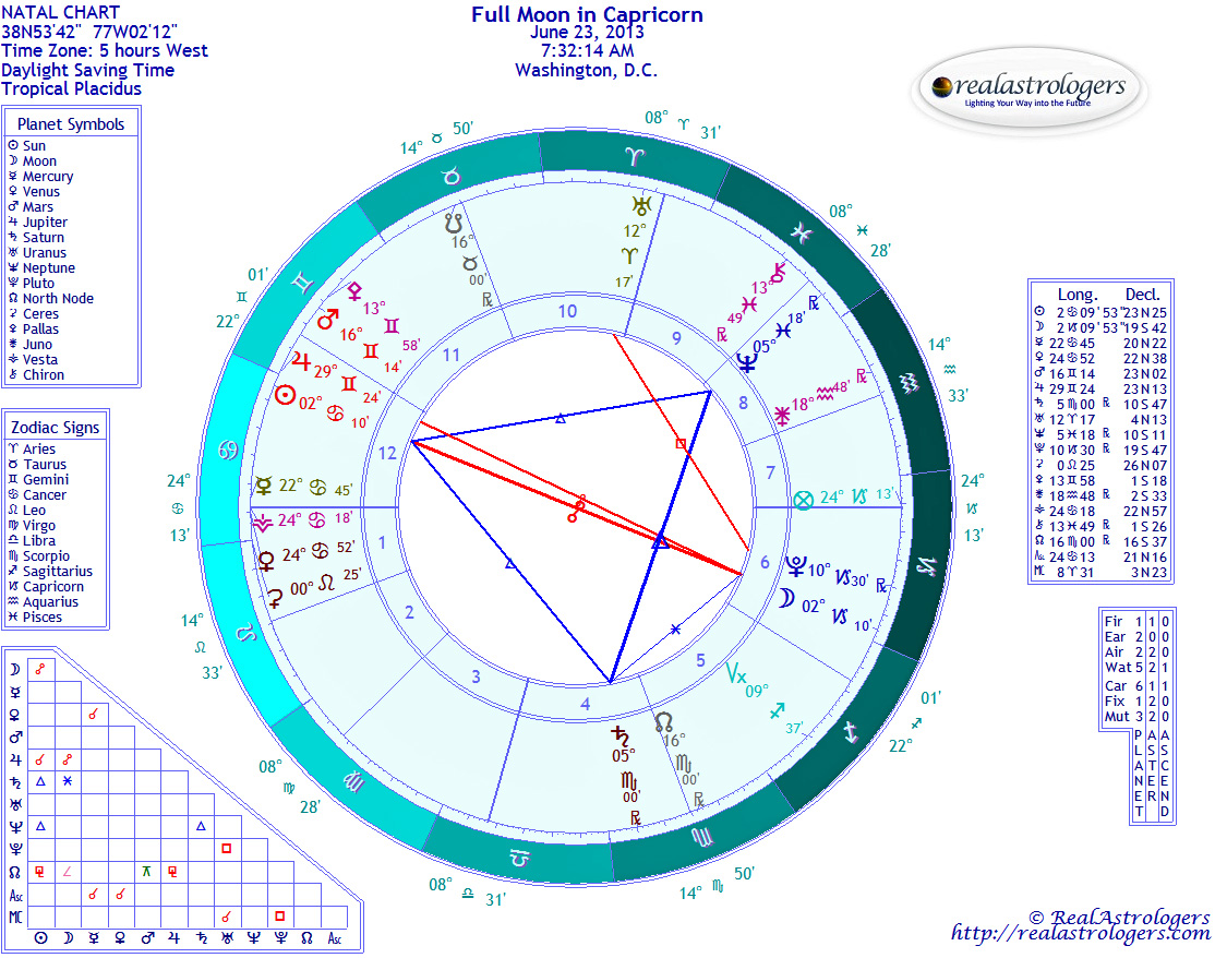 June 2013 realastrologers full moon in capricorn nvjuhfo Image collections