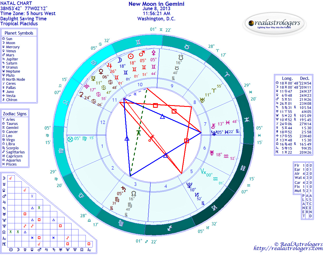 June 2013 realastrologers new moon in gemini nvjuhfo Image collections
