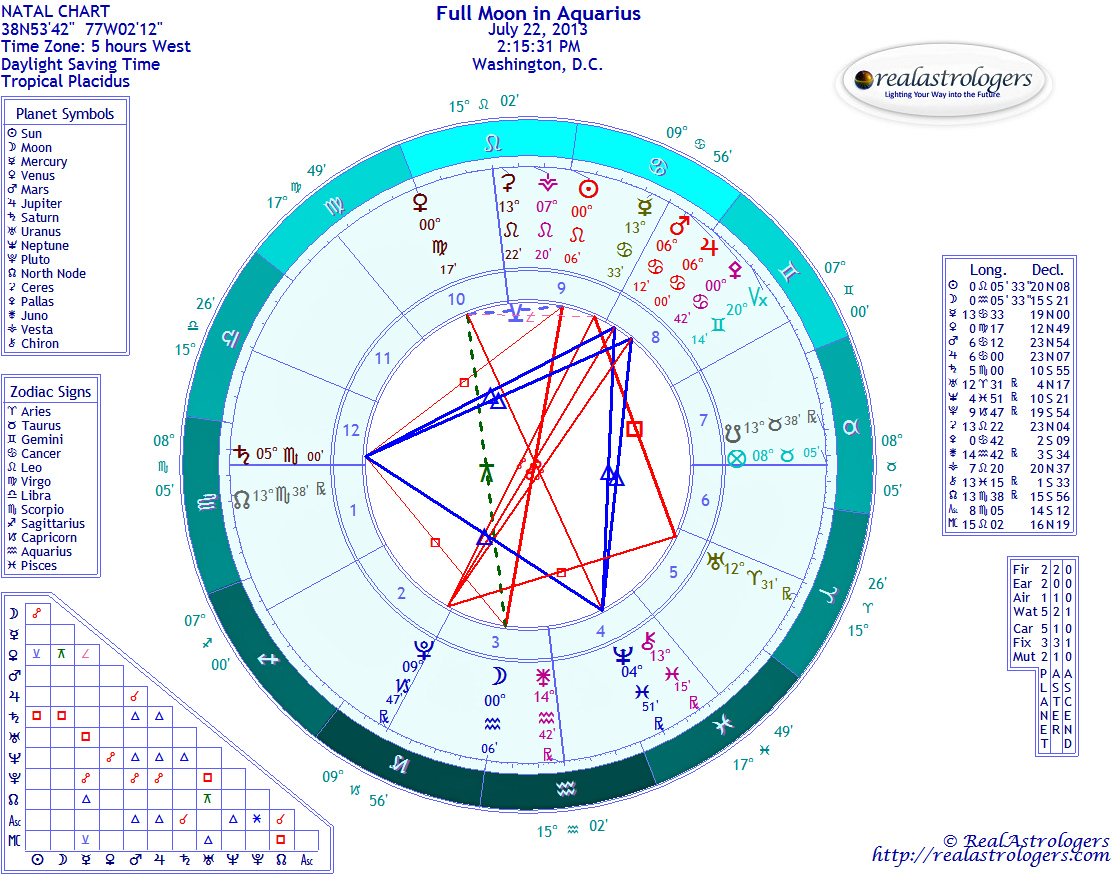 July 2013 realastrologers chart for full moon in aquarius geenschuldenfo Image collections