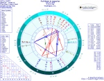 Chart for Full Moon in Aquarius