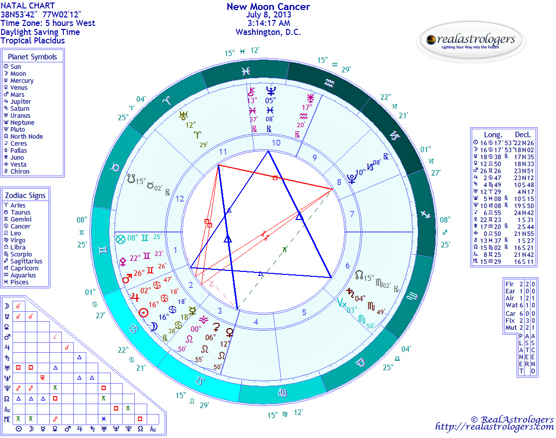 July 2013 realastrologers chart for new moon in cancer geenschuldenfo Choice Image