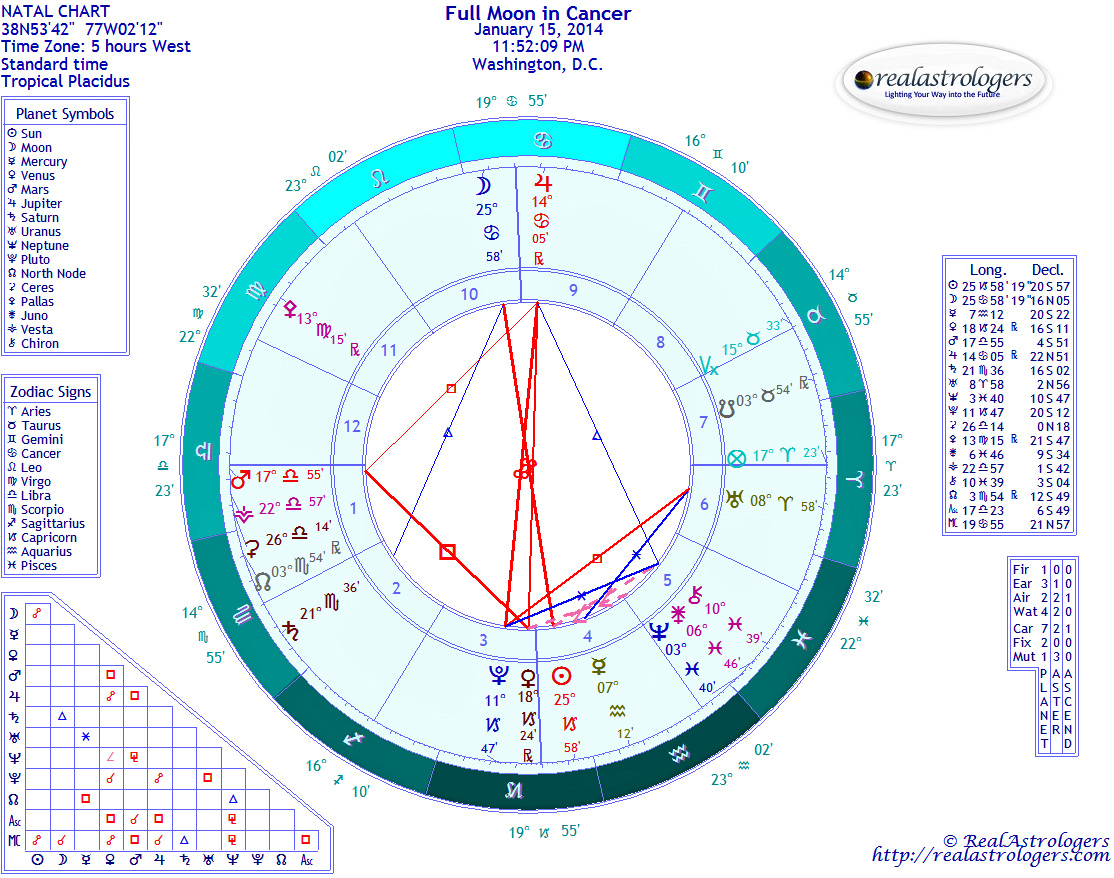 Weekly Forecast January 13: Full Moon in Cancer, Sun Enters Aquarius