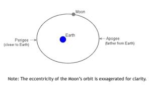 Apogee Perigee diagram