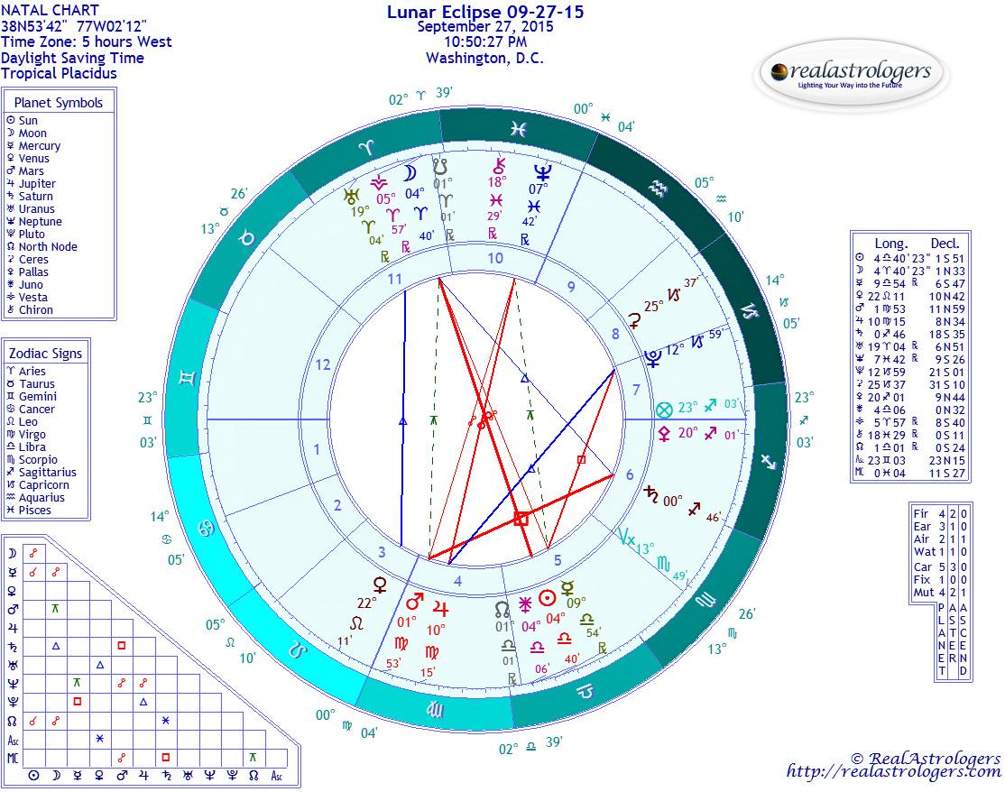 Weekly Forecast September 21: Sun Enters Libra, Full Moon